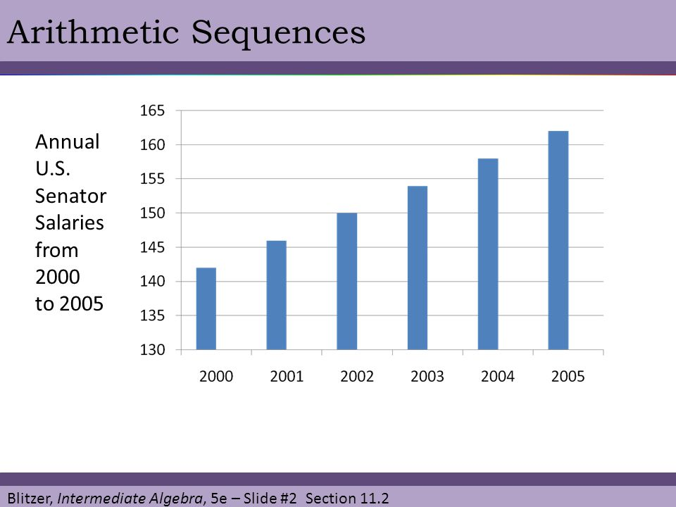 Blitzer, Intermediate Algebra, 5e – Slide #3 Section 11.2 Arithmetic Sequences The sequence of annual salaries for U.S.