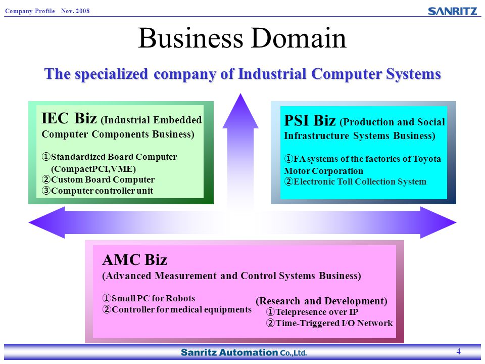 4 Company Profile Nov. 2008 4 Business Domain The specialized company of Industrial Computer Systems PSI Biz (Production and Social Infrastructure Sys