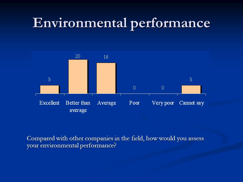 Environmental performance Compared with other companies in the field, how would you assess your environmental performance