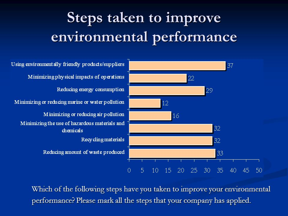 Steps taken to improve environmental performance Which of the following steps have you taken to improve your environmental performance.