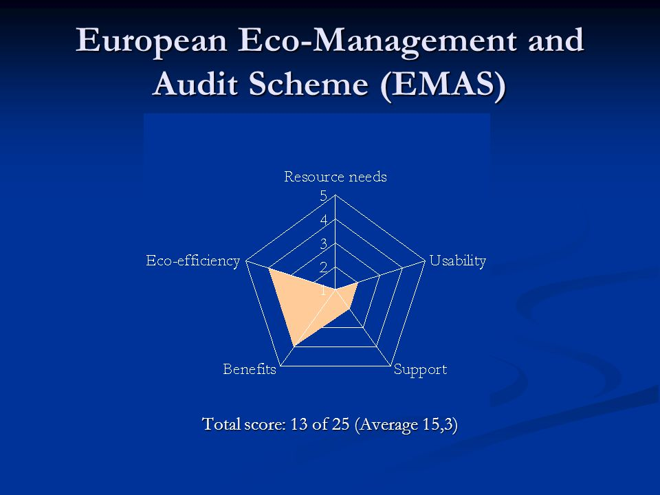 European Eco-Management and Audit Scheme (EMAS) Total score: 13 of 25 (Average 15,3)