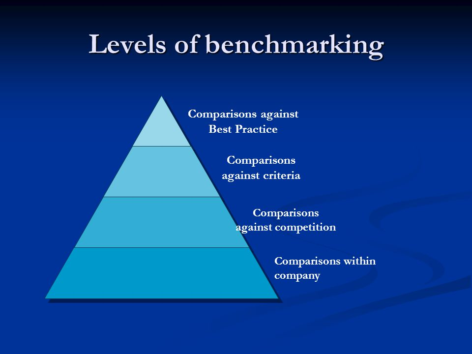 Levels of benchmarking Comparisons against criteria Comparisons against Best Practice Comparisons against competition Comparisons within company
