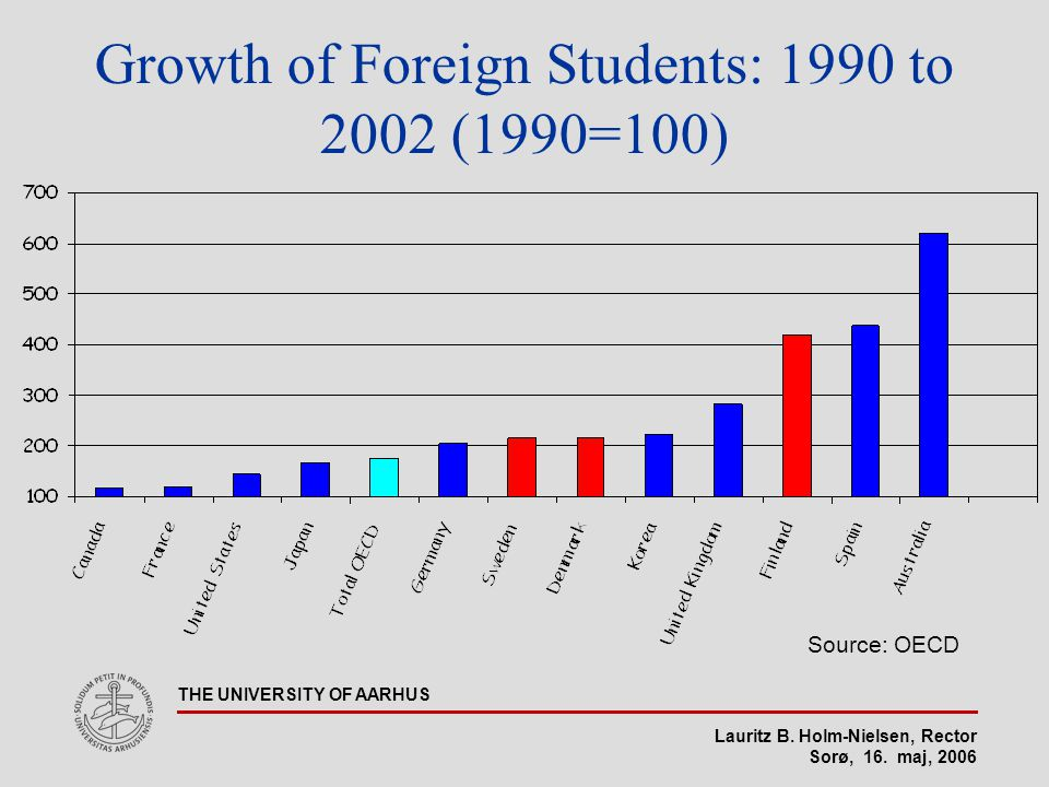 Lauritz B. Holm-Nielsen, Rector Sorø, 16. maj, 2006 THE UNIVERSITY OF AARHUS Growth of Foreign Students: 1990 to 2002 (1990=100) Source: OECD