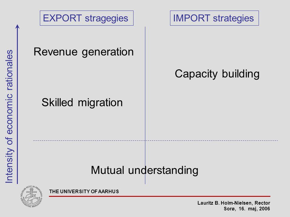 Lauritz B. Holm-Nielsen, Rector Sorø, 16. maj, 2006 THE UNIVERSITY OF AARHUS EXPORT stragegiesIMPORT strategies Capacity building Revenue generation S