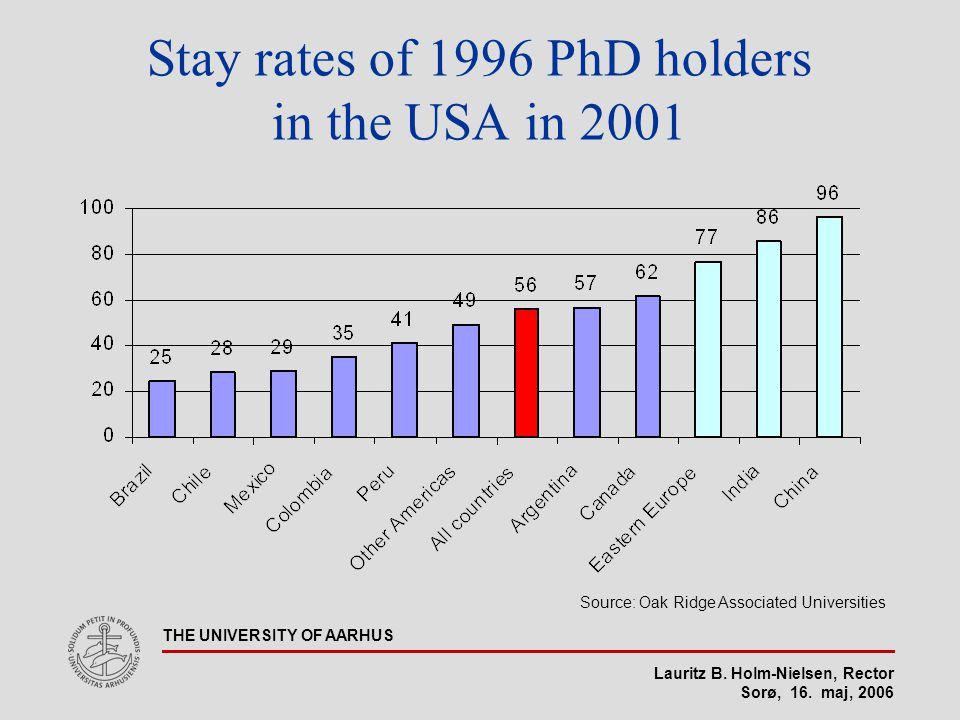Lauritz B. Holm-Nielsen, Rector Sorø, 16. maj, 2006 THE UNIVERSITY OF AARHUS Stay rates of 1996 PhD holders in the USA in 2001 Source: Oak Ridge Assoc