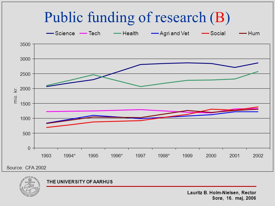Lauritz B. Holm-Nielsen, Rector Sorø, 16. maj, 2006 THE UNIVERSITY OF AARHUS Public funding of research (B) 0 500 1000 1500 2000 2500 3000 3500 199319