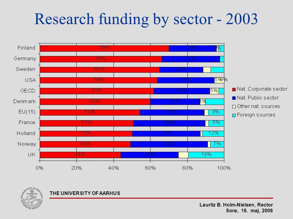 Lauritz B. Holm-Nielsen, Rector Sorø, 16. maj, 2006 THE UNIVERSITY OF AARHUS Research funding by sector - 2003