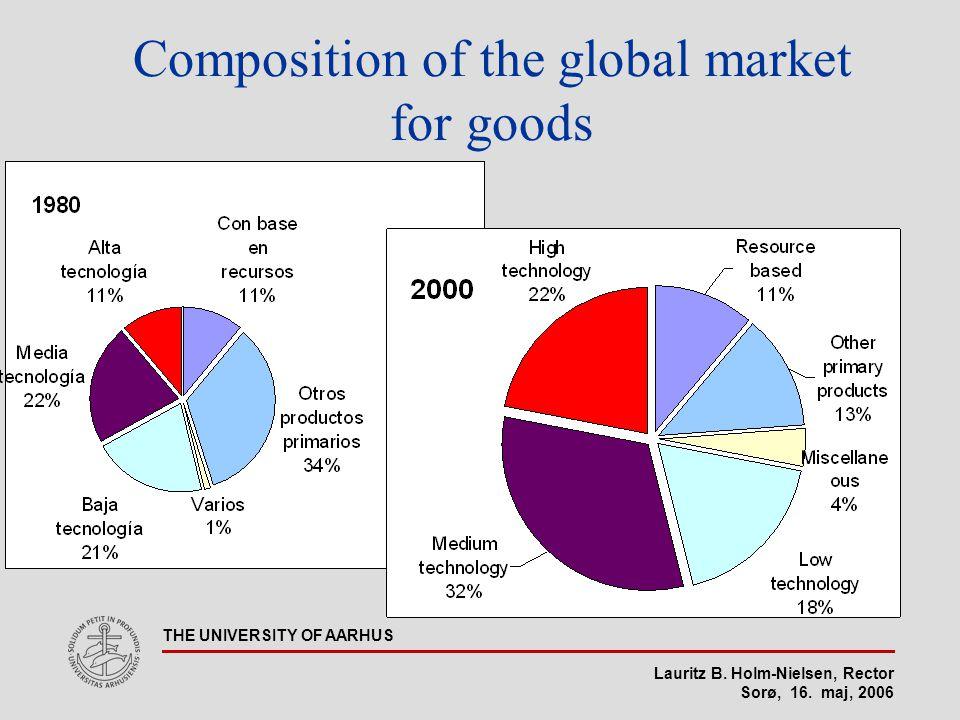 Lauritz B. Holm-Nielsen, Rector Sorø, 16. maj, 2006 THE UNIVERSITY OF AARHUS Composition of the global market for goods