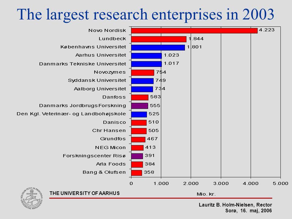 Lauritz B. Holm-Nielsen, Rector Sorø, 16. maj, 2006 THE UNIVERSITY OF AARHUS The largest research enterprises in 2003