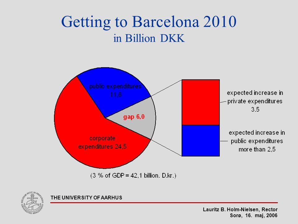 Lauritz B. Holm-Nielsen, Rector Sorø, 16. maj, 2006 THE UNIVERSITY OF AARHUS Getting to Barcelona 2010 in Billion DKK