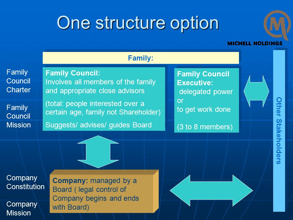 One structure option Family Council: Involves all members of the family and appropriate close advisors (total: people interested over a certain age, family not Shareholder) Suggests/ advises/ guides Board Family Council: Involves all members of the family and appropriate close advisors (total: people interested over a certain age, family not Shareholder) Suggests/ advises/ guides Board Family Council Executive: delegated power or to get work done (3 to 8 members) Family Council Executive: delegated power or to get work done (3 to 8 members) Company: managed by a Board ( legal control of Company begins and ends with Board) Family Council Charter Family Council Mission Company Constitution Company Mission Family: Other Stakeholders