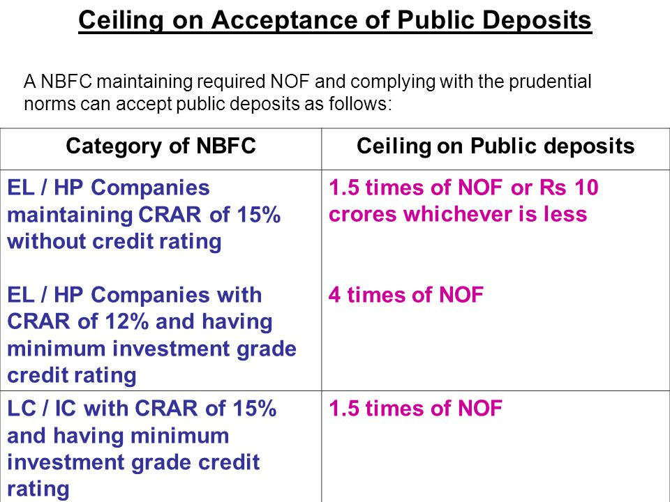 Ceiling on Acceptance of Public Deposits A NBFC maintaining required NOF and complying with the prudential norms can accept public deposits as follows: Category of NBFCCeiling on Public deposits EL / HP Companies maintaining CRAR of 15% without credit rating EL / HP Companies with CRAR of 12% and having minimum investment grade credit rating 1.5 times of NOF or Rs 10 crores whichever is less 4 times of NOF LC / IC with CRAR of 15% and having minimum investment grade credit rating 1.5 times of NOF