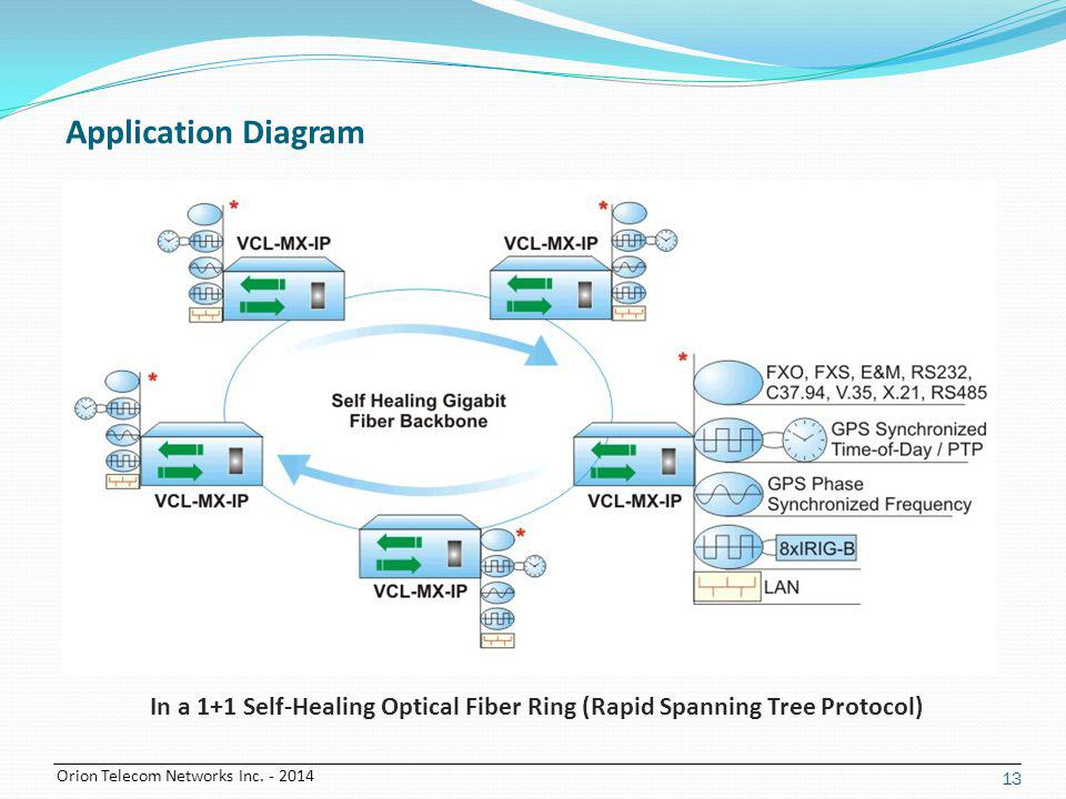 Orion Telecom Networks Inc. - 2014 13 In a 1+1 Self-Healing Optical Fiber Ring (Rapid Spanning Tree Protocol) Application Diagram
