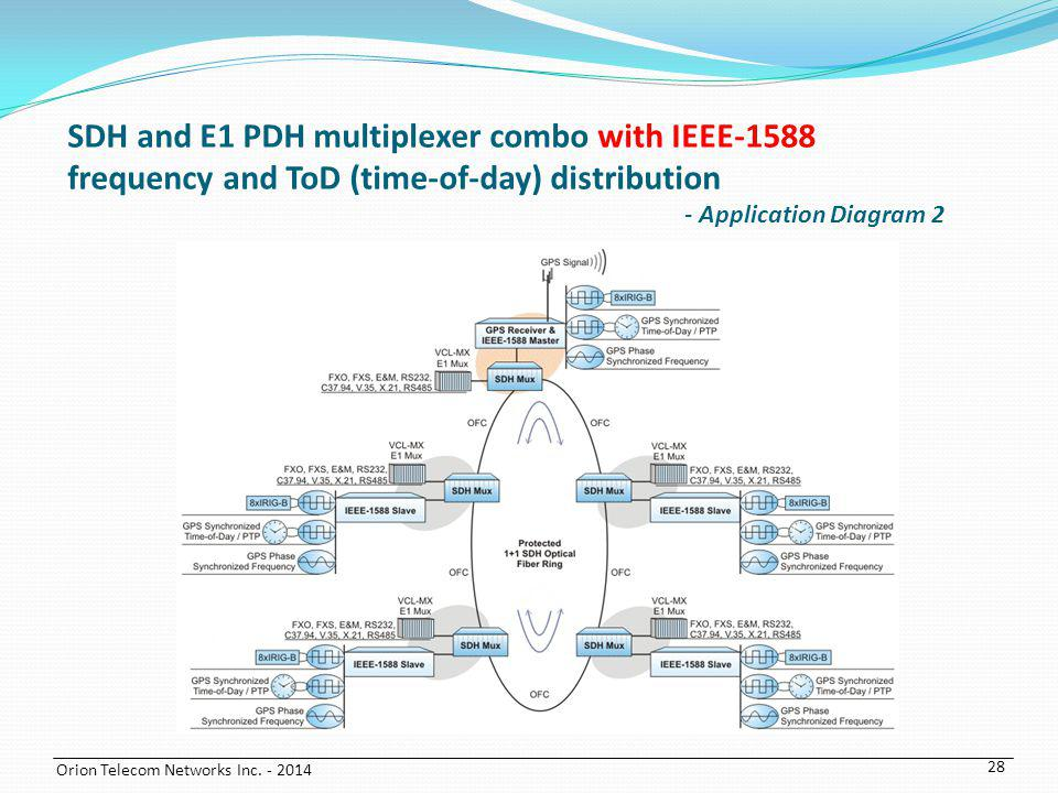 Orion Telecom Networks Inc. - 2014 28 SDH and E1 PDH multiplexer combo with IEEE-1588 frequency and ToD (time-of-day) distribution - Application Diagr
