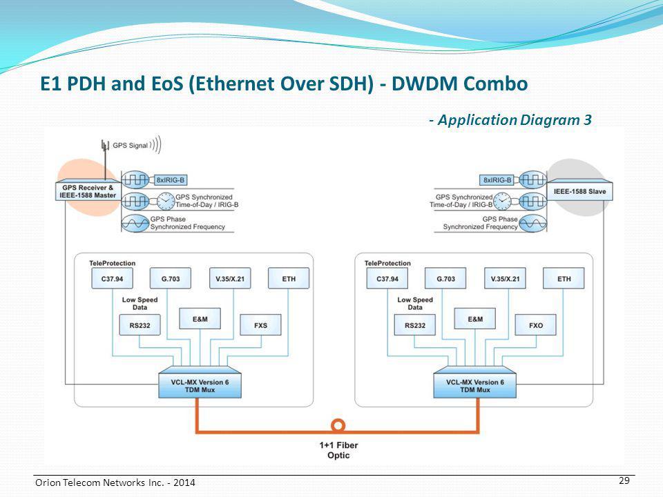 Orion Telecom Networks Inc. - 2014 29 E1 PDH and EoS (Ethernet Over SDH) - DWDM Combo - Application Diagram 3