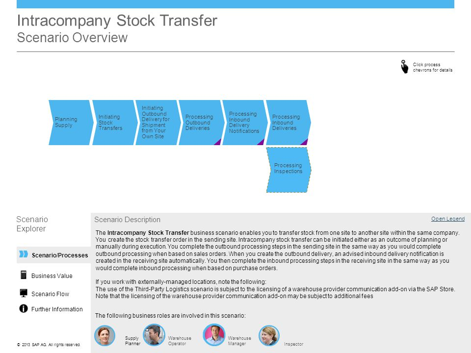 ©© 2013 SAP AG. All rights reserved. Scenario/Processes Intracompany Stock Transfer Scenario Overview Processing Inbound Delivery Notifications Proces