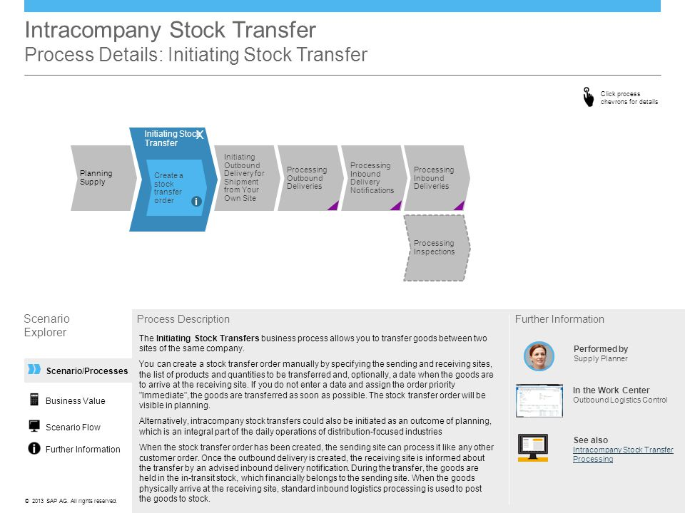 ©© 2013 SAP AG. All rights reserved. Scenario/Processes Intracompany Stock Transfer Process Details: Initiating Stock Transfer Scenario Explorer Proce