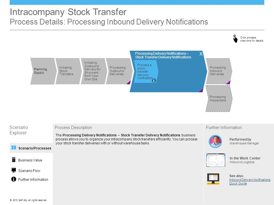 ©© 2013 SAP AG. All rights reserved. Scenario/Processes Intracompany Stock Transfer Process Details: Processing Inbound Delivery Notifications Scenari