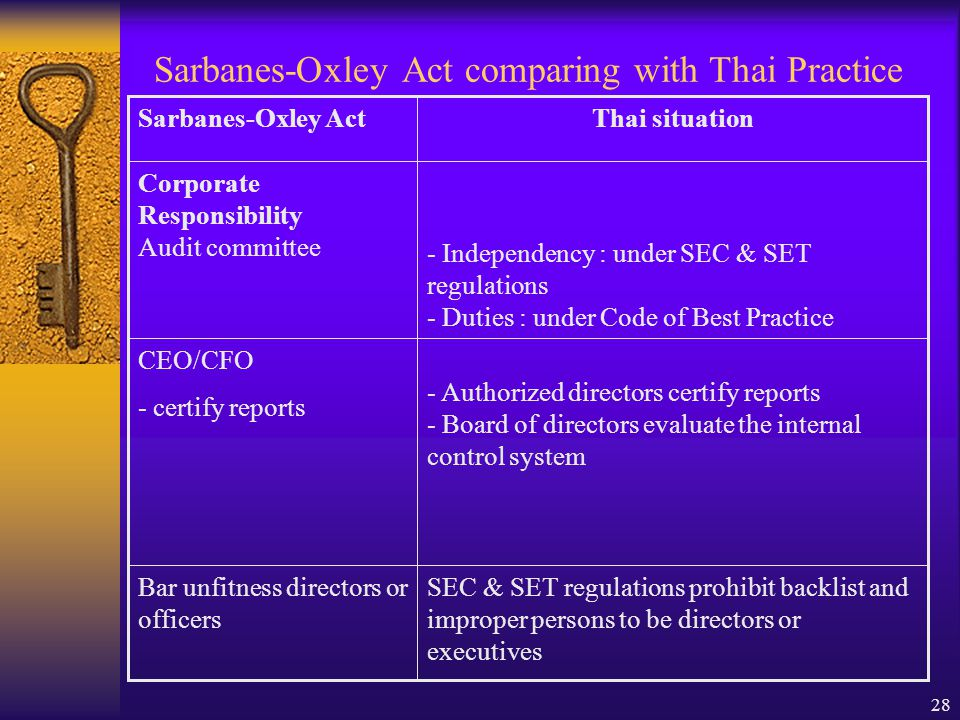28 Sarbanes-Oxley Act comparing with Thai Practice SEC & SET regulations prohibit backlist and improper persons to be directors or executives Bar unfitness directors or officers - Authorized directors certify reports - Board of directors evaluate the internal control system CEO/CFO - certify reports - Independency : under SEC & SET regulations - Duties : under Code of Best Practice Corporate Responsibility Audit committee Thai situationSarbanes-Oxley Act