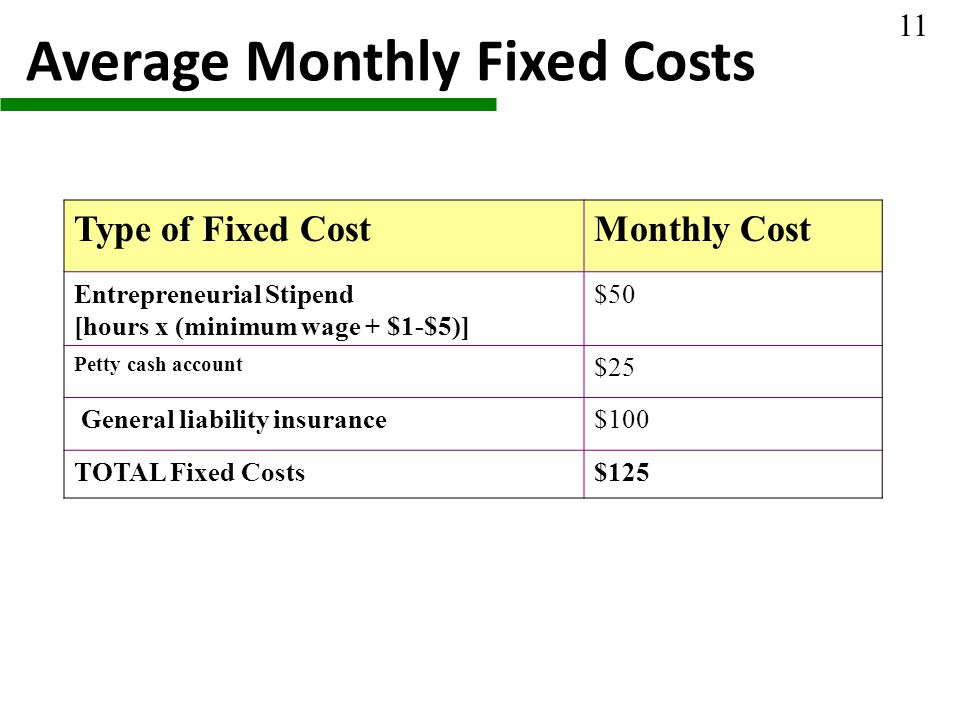 Average Monthly Fixed Costs Type of Fixed CostMonthly Cost Entrepreneurial Stipend [hours x (minimum wage + $1-$5)] $50 Petty cash account $25 General liability insurance$100 TOTAL Fixed Costs$125 11