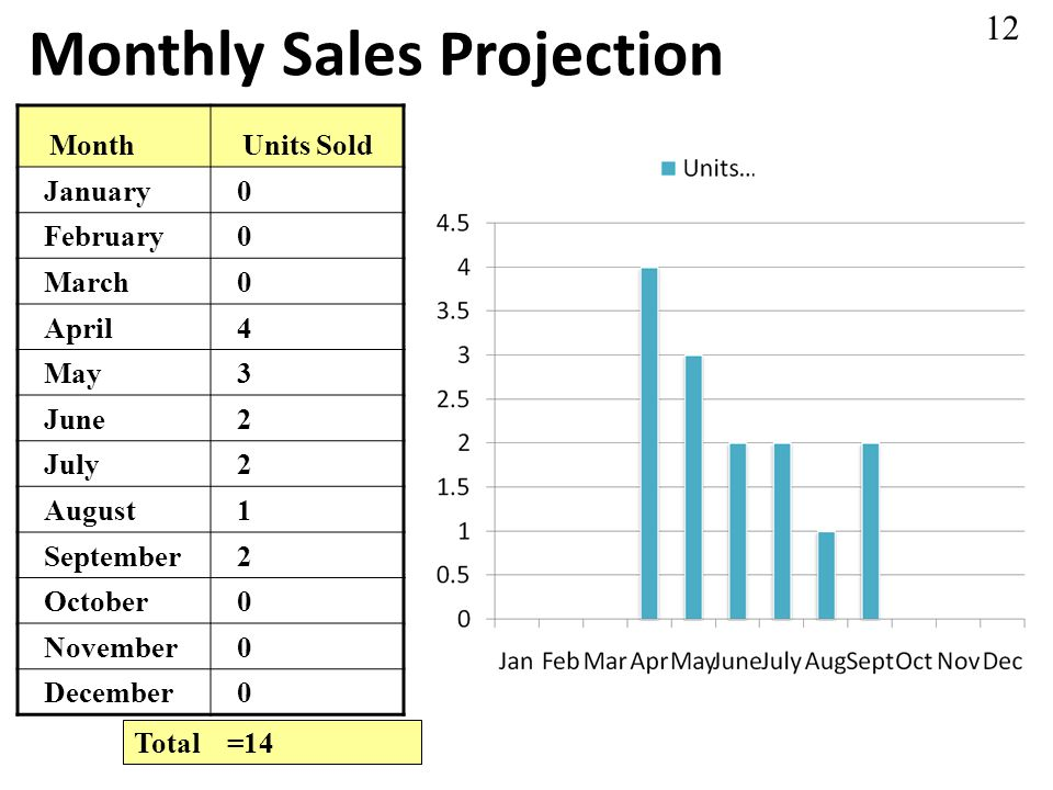 Monthly Sales Projection MonthUnits Sold January0 February0 March0 April4 May3 June2 July2 August1 September2 October0 November0 December0 Total =14 12