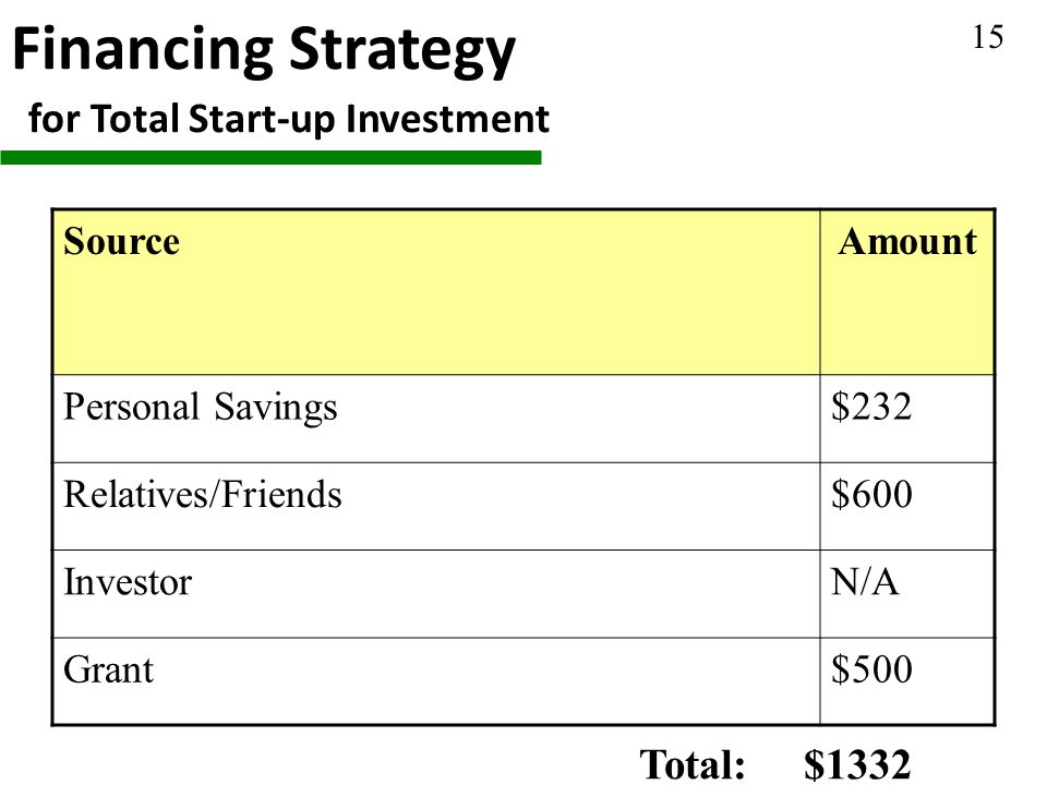 Financing Strategy for Total Start-up Investment SourceAmount Personal Savings$232 Relatives/Friends$600 InvestorN/A Grant$500 Total: $1332 15
