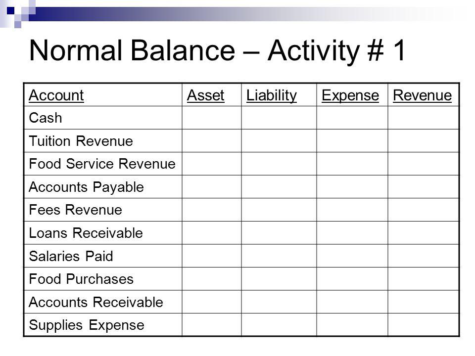 Normal Balance – Activity # 1 AccountAssetLiabilityExpenseRevenue Cash Tuition Revenue Food Service Revenue Accounts Payable Fees Revenue Loans Receivable Salaries Paid Food Purchases Accounts Receivable Supplies Expense
