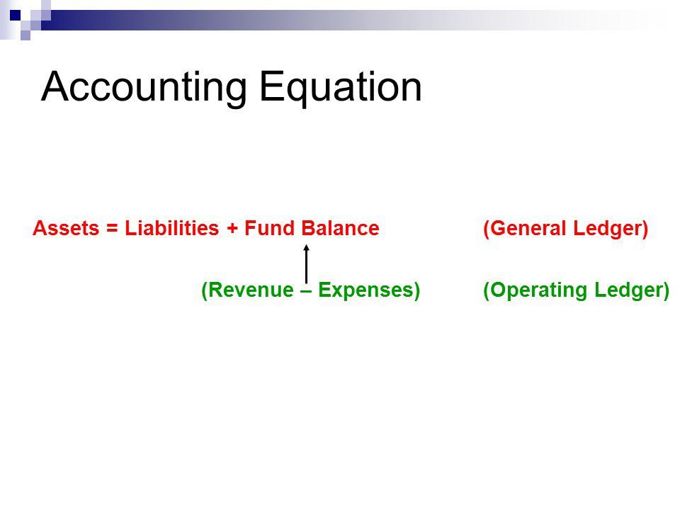 Activity # 3 Assets =Liabilities+ Fund BalRevenues- Expenses 1)2,000 2)1,800 (1,800) 3)800 4)(600) 5)400 6)
