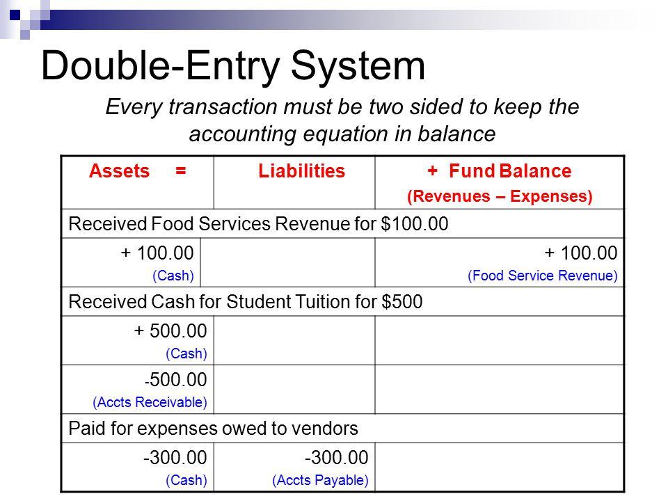 Activity # 3 Assets =Liabilities+ Fund BalRevenues- Expenses 1)2,000 2)1,800 (1,800) 3)800 4)(600) 5)400 6)150(150)