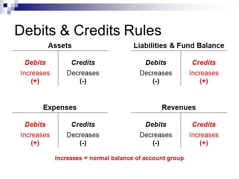 Debits & Credits Rules AssetsLiabilities & Fund Balance DebitsCreditsDebitsCredits Increases (+) Decreases (-) Decreases (-) Increases (+) ExpensesRevenues DebitsCreditsDebitsCredits Increases (+) Decreases (-) Decreases (-) Increases (+) Increases = normal balance of account group