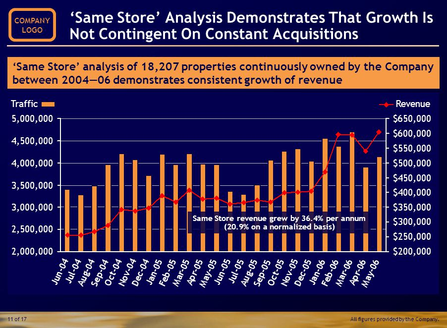 Web Statistics Operations Financial Performance Web Statistics 'Same Store' Analysis Growth Drivers Transaction Considerations 'Same Store' Analysis