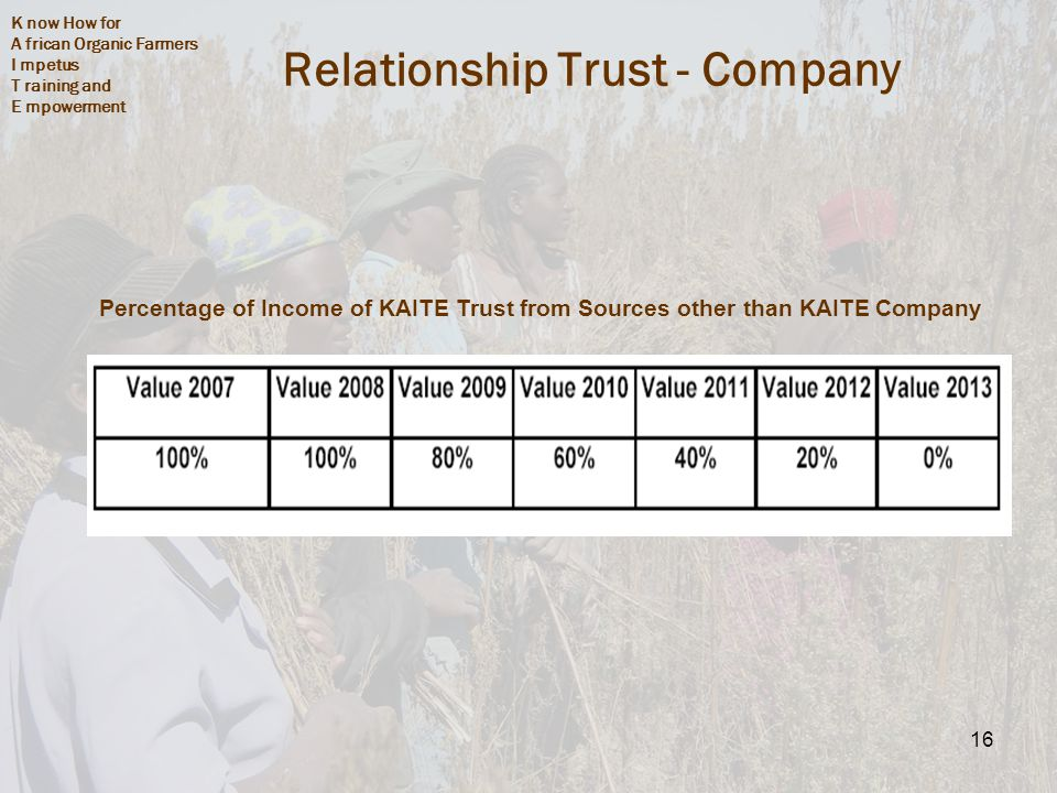 K now How for A frican Organic Farmers I mpetus T raining and E mpowerment 16 Relationship Trust - Company Percentage of Income of KAITE Trust from Sources other than KAITE Company