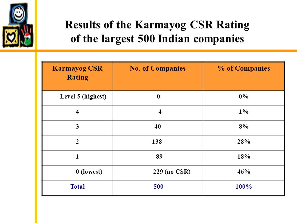 Karmayog CSR Rating No. of Companies% of Companies Level 5 (highest) 00% 4 41% 3408% 2 13828% 1 8918% 0 (lowest) 229 (no CSR)46% Total 500100% Results