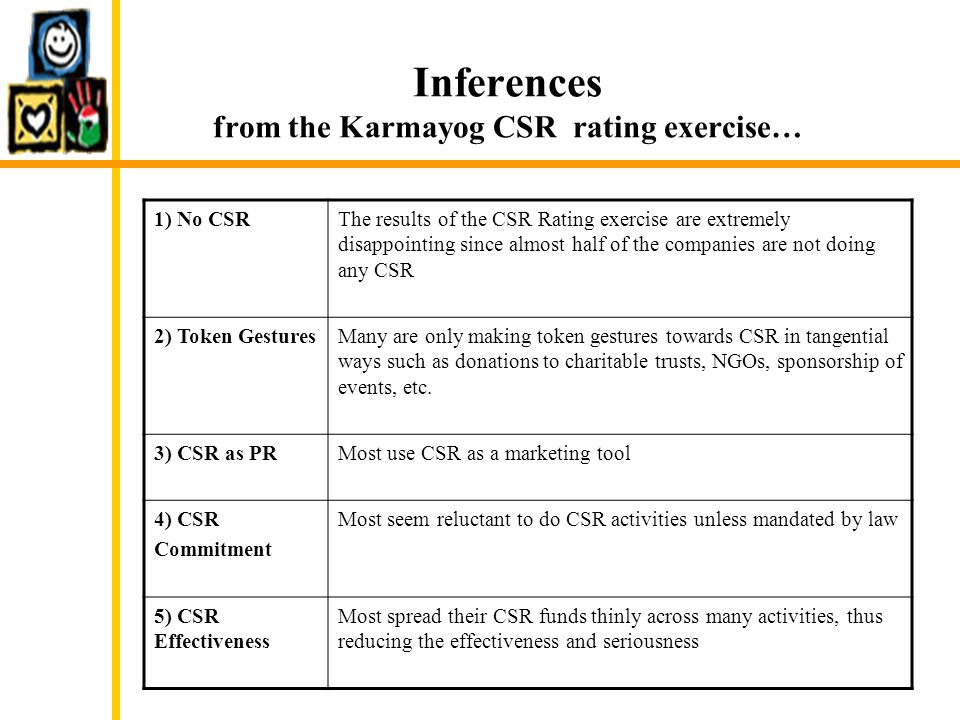 Inferences from the Karmayog CSR rating exercise… 1) No CSRThe results of the CSR Rating exercise are extremely disappointing since almost half of the