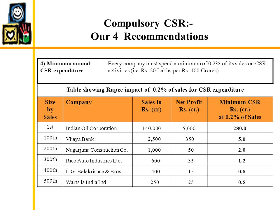 Compulsory CSR:- Our 4 Recommendations 4) Minimum annual CSR expenditure Every company must spend a minimum of 0.2% of its sales on CSR activities (i.e.