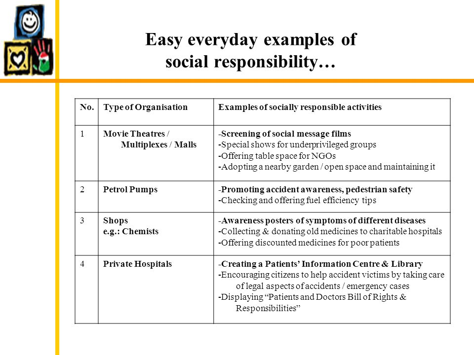 Easy everyday examples of social responsibility… No.Type of OrganisationExamples of socially responsible activities 1Movie Theatres / Multiplexes / Malls -Screening of social message films -Special shows for underprivileged groups -Offering table space for NGOs -Adopting a nearby garden / open space and maintaining it 2Petrol Pumps-Promoting accident awareness, pedestrian safety -Checking and offering fuel efficiency tips 3Shops e.g.: Chemists -Awareness posters of symptoms of different diseases -Collecting & donating old medicines to charitable hospitals -Offering discounted medicines for poor patients 4Private Hospitals-Creating a Patients' Information Centre & Library -Encouraging citizens to help accident victims by taking care of legal aspects of accidents / emergency cases -Displaying Patients and Doctors Bill of Rights & Responsibilities