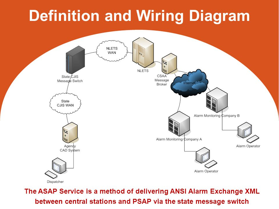 Definition and Wiring Diagram The ASAP Service is a method of delivering ANSI Alarm Exchange XML between central stations and PSAP via the state message switch