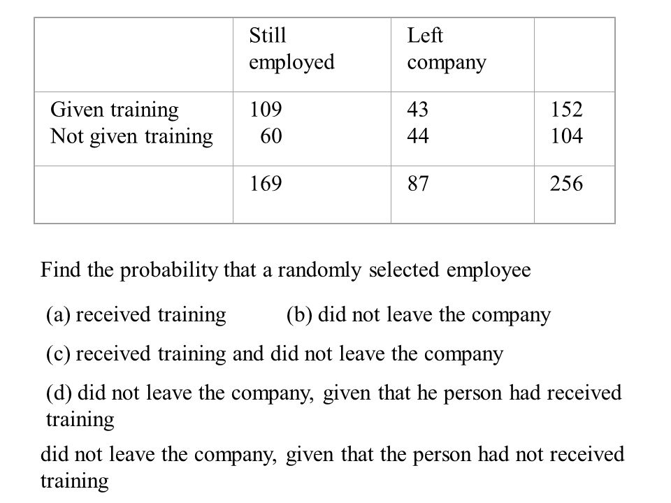 Still employed Left company Given training Not given training 109 60 43 44 152 104 16987256 Find the probability that a randomly selected employee (a) received training(b) did not leave the company (c) received training and did not leave the company (d) did not leave the company, given that he person had received training did not leave the company, given that the person had not received training