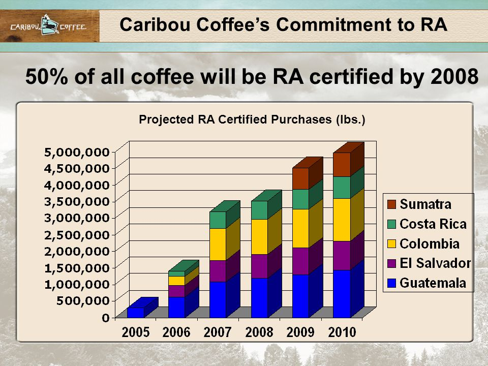 Caribou Coffee's Commitment to RA 50% of all coffee will be RA certified by 2008 Projected RA Certified Purchases (lbs.)