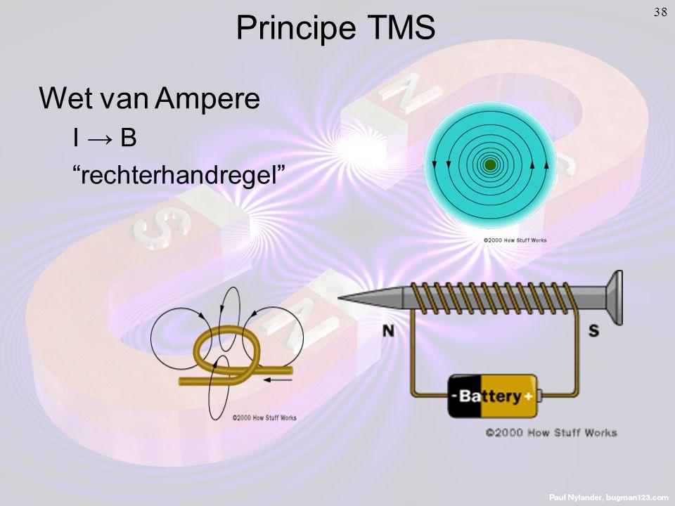 38 Wet van Ampere I → B rechterhandregel Principe TMS