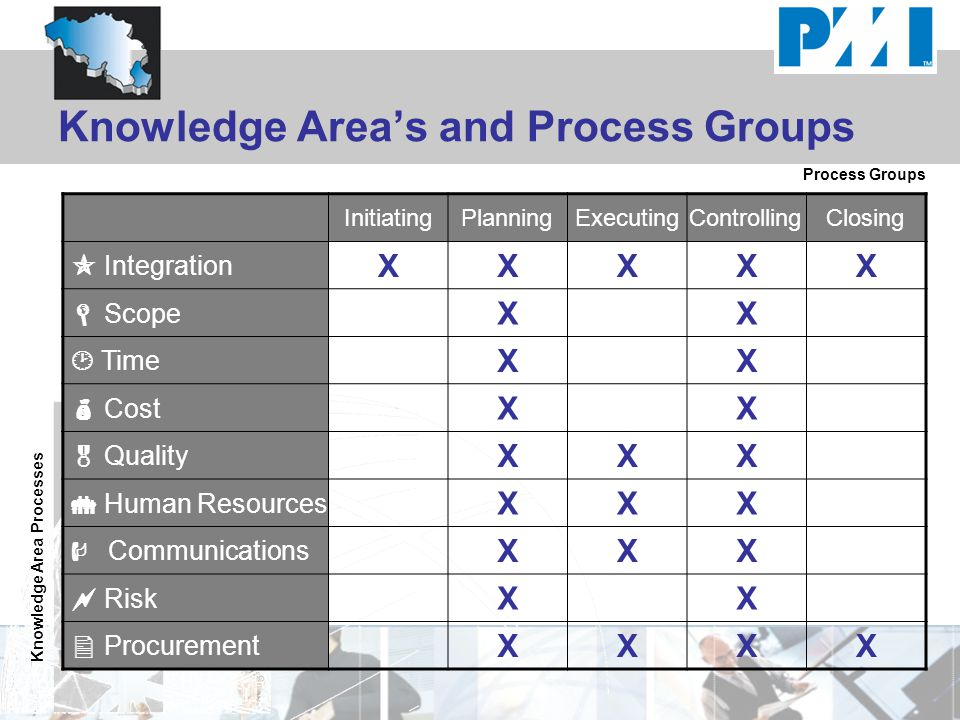 Knowledge Area's and Process Groups InitiatingPlanningExecutingControllingClosing  Integration XXXXX  Scope XX  Time XX  Cost XX  Quality XXX  Human Resources XXX  Communications XXX  Risk XX  Procurement XXXX Process Groups Knowledge Area Processes