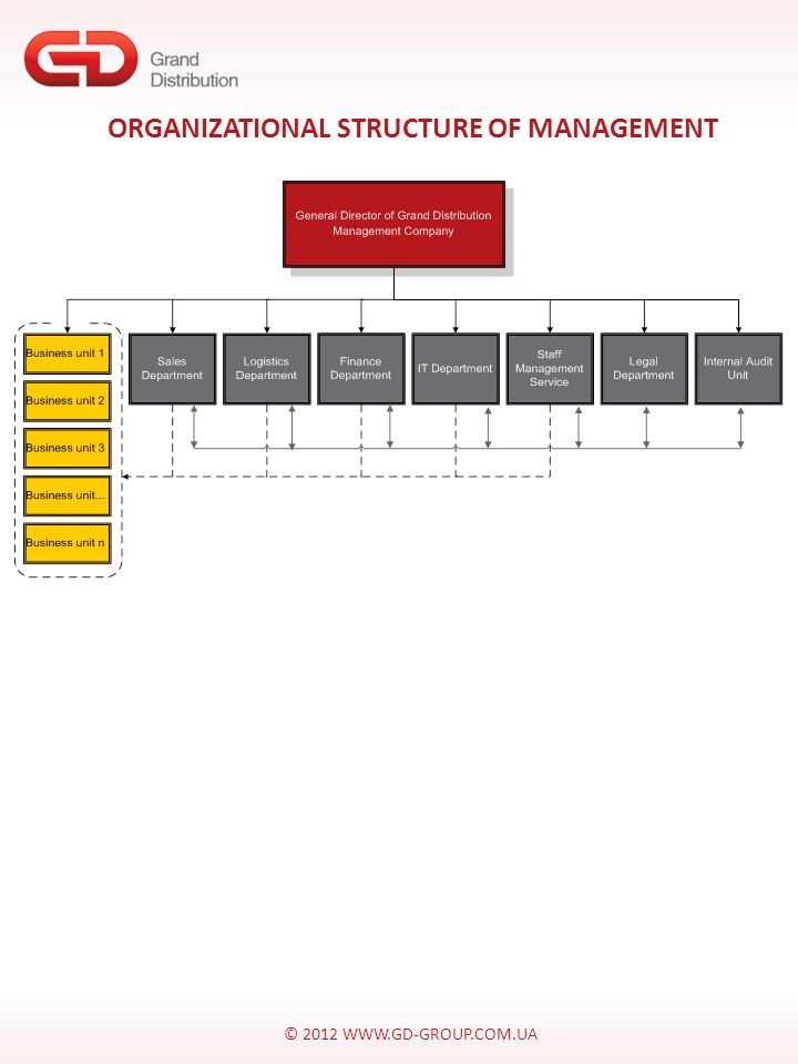 © 2012 WWW.GD-GROUP.COM.UA ORGANIZATIONAL STRUCTURE OF MANAGEMENT