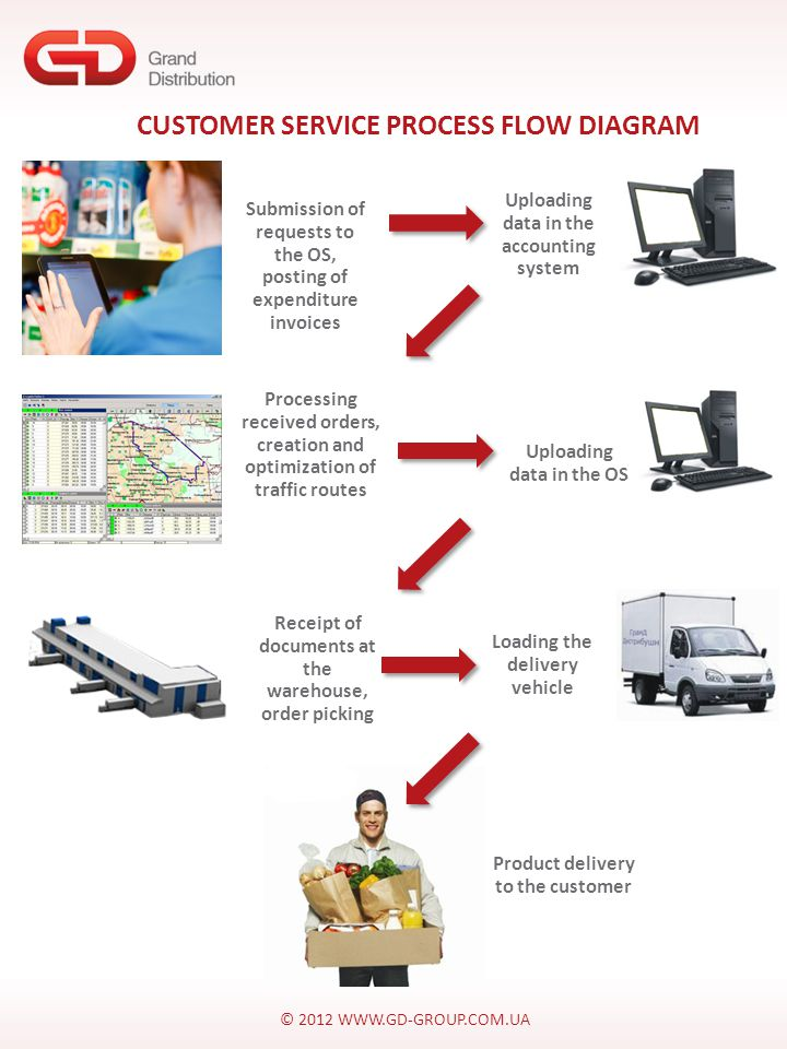 © 2012 WWW.GD-GROUP.COM.UA Submission of requests to the OS, posting of expenditure invoices Uploading data in the accounting system Processing received orders, creation and optimization of traffic routes Uploading data in the OS Receipt of documents at the warehouse, order picking Loading the delivery vehicle Product delivery to the customer CUSTOMER SERVICE PROCESS FLOW DIAGRAM