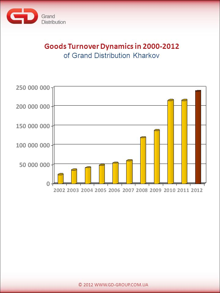 © 2012 WWW.GD-GROUP.COM.UA Goods Turnover Dynamics in 2000-2012 of Grand Distribution Kharkov