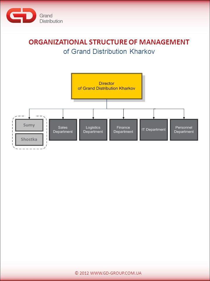 © 2012 WWW.GD-GROUP.COM.UA ORGANIZATIONAL STRUCTURE OF MANAGEMENT of Grand Distribution Kharkov