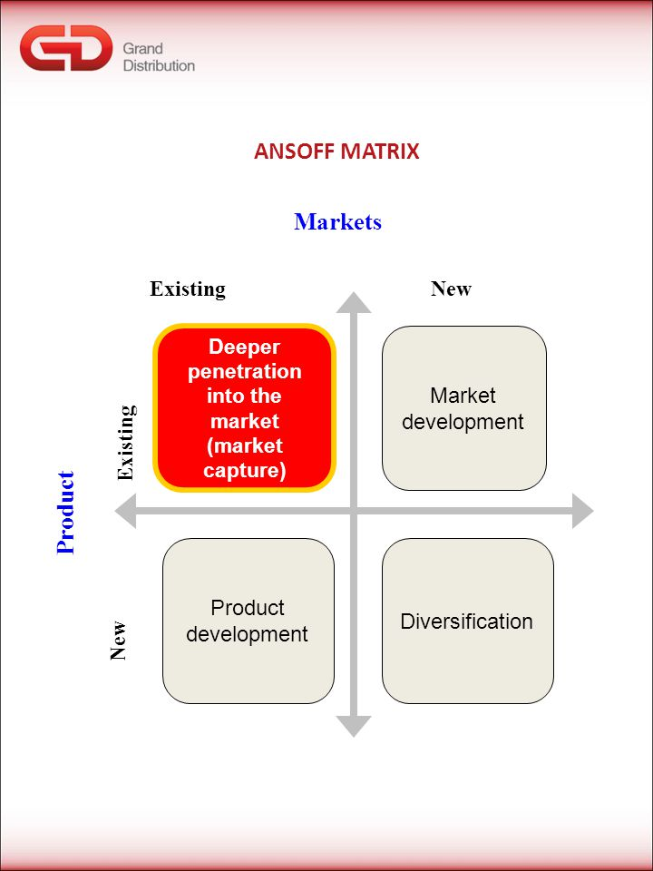 ANSOFF MATRIX Markets New Existing Product Deeper penetration into the market (market capture) Market development Product development Diversification