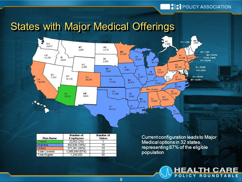 8 Current configuration leads to Major Medical options in 32 states representing 87% of the eligible population States with Major Medical Offerings