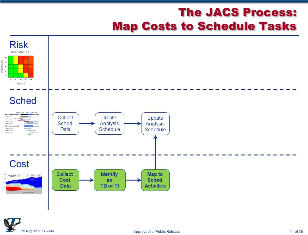 28 Aug 2012 PRT-148 Approved for Public Release11 of 35 The JACS Process: Map Costs to Schedule Tasks Risk Sched Cost Collect Sched Data Create Analysis Schedule Update Analysis Schedule Collect Cost Data Identify as TD or TI Map to Sched Activities