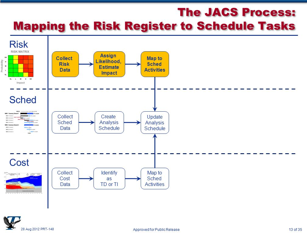 28 Aug 2012 PRT-148 Approved for Public Release13 of 35 The JACS Process: Mapping the Risk Register to Schedule Tasks Risk Sched Cost Collect Sched Data Create Analysis Schedule Collect Risk Data Assign Likelihood, Estimate Impact Map to Sched Activities Update Analysis Schedule Collect Cost Data Identify as TD or TI Map to Sched Activities