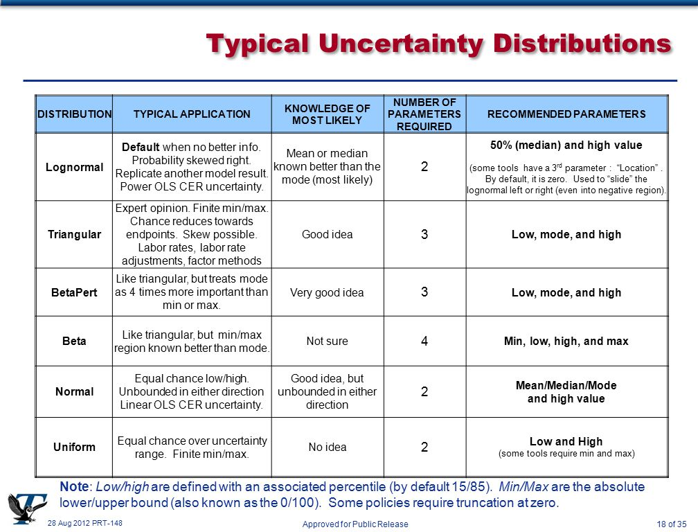 28 Aug 2012 PRT-148 Approved for Public Release18 of 35 Typical Uncertainty Distributions DISTRIBUTIONTYPICAL APPLICATION KNOWLEDGE OF MOST LIKELY NUMBER OF PARAMETERS REQUIRED RECOMMENDED PARAMETERS Lognormal Default when no better info.